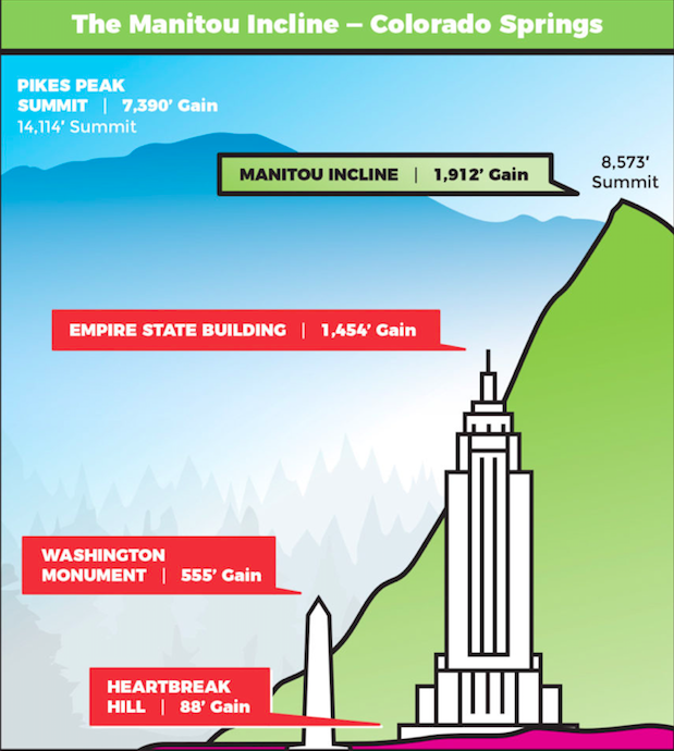 Relative size of the Incline